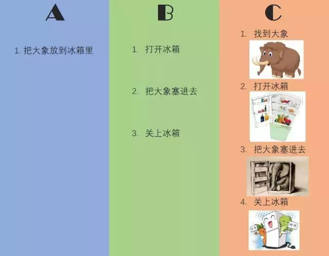 好的作业指导书(SOP)必须要有的四要素是什么?